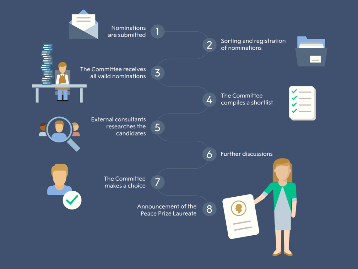 The nomination process step by step